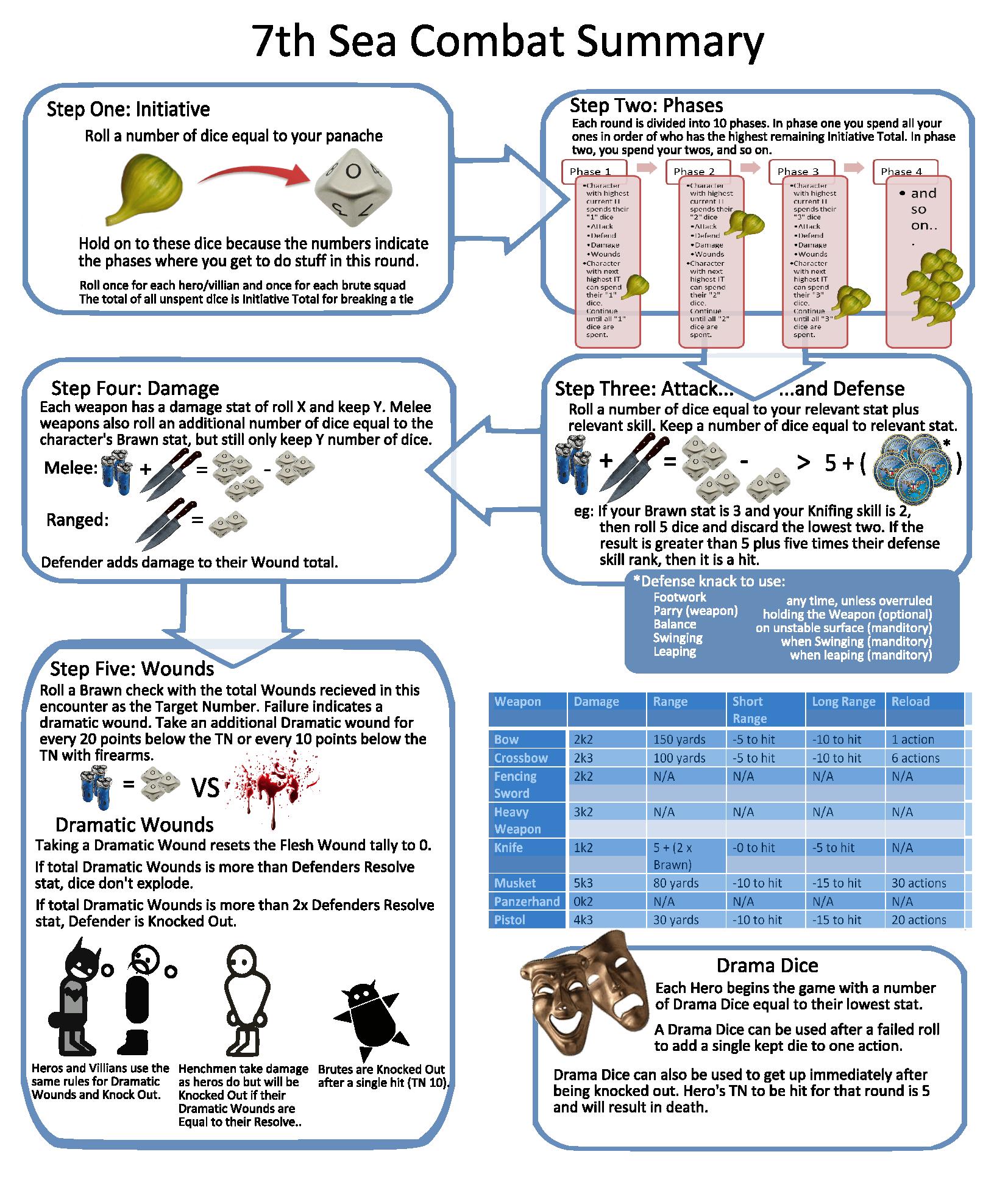 7th sea combat summary