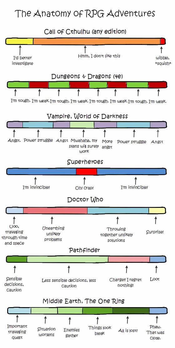 Anatomy of RPG adventures