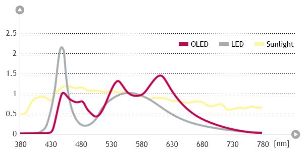 natural-light-graph