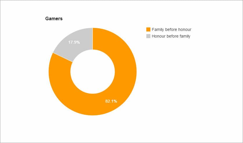 gamers-honour-family