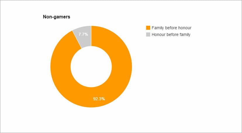 non-gamers-honour-family