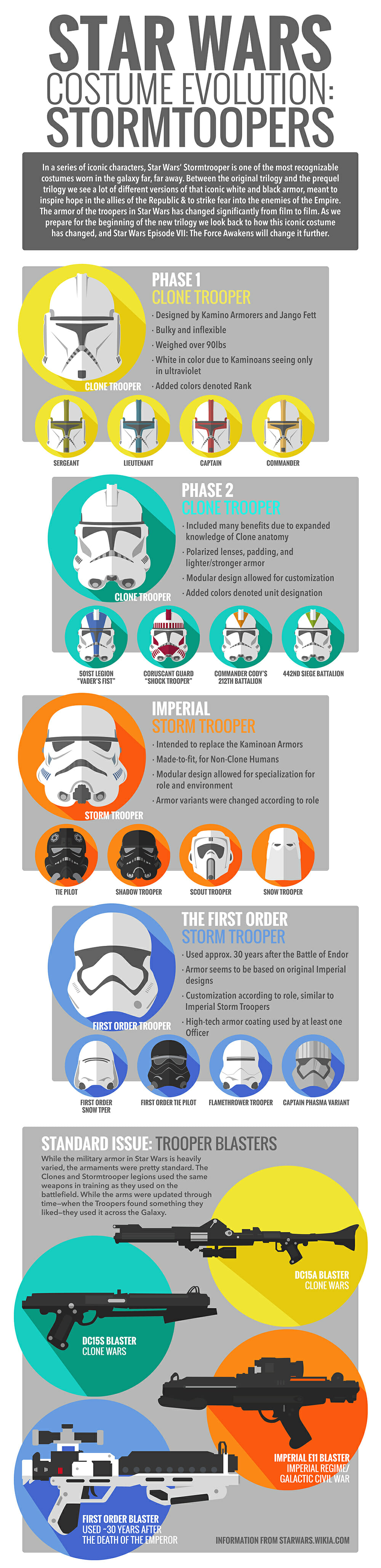 Stormtrooper-Evolution-Infographic