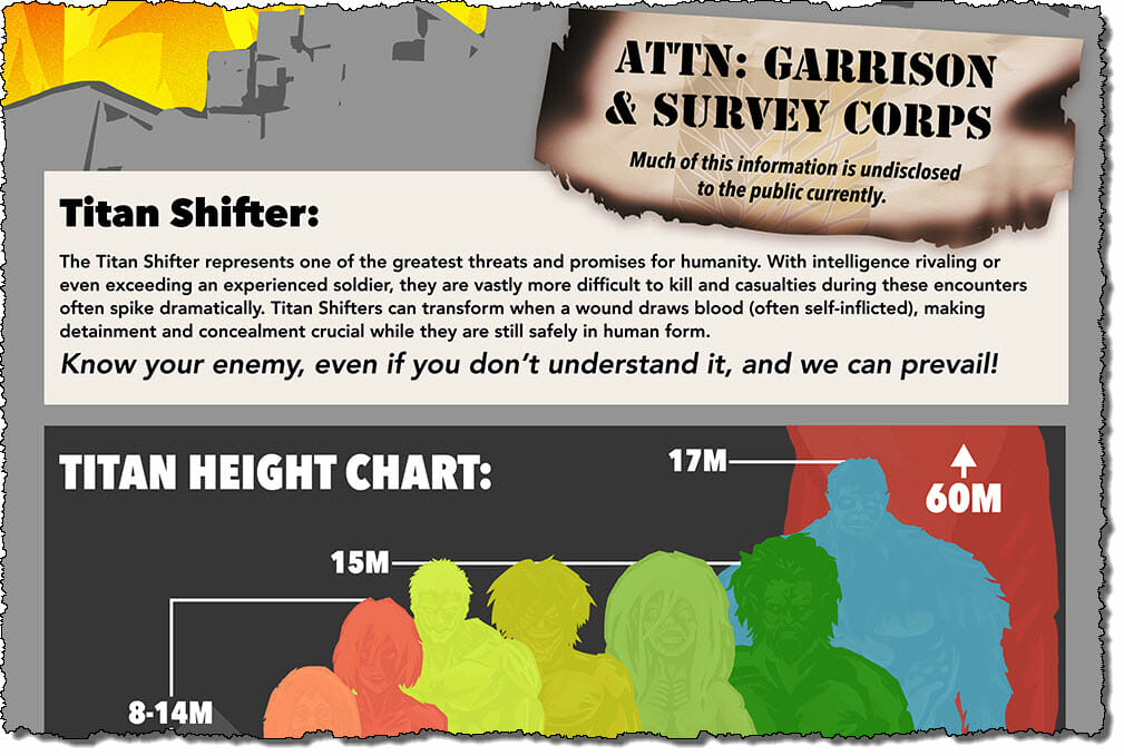 Spoiler-filled Attack on Titan infographic reveals the ...