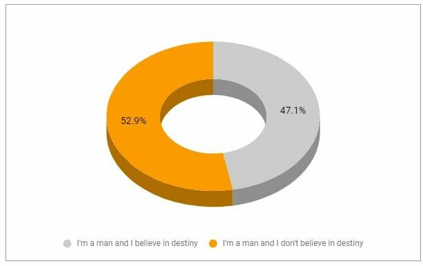 Destiny - men don't believe