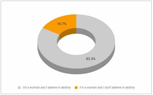Destiny - women believe
