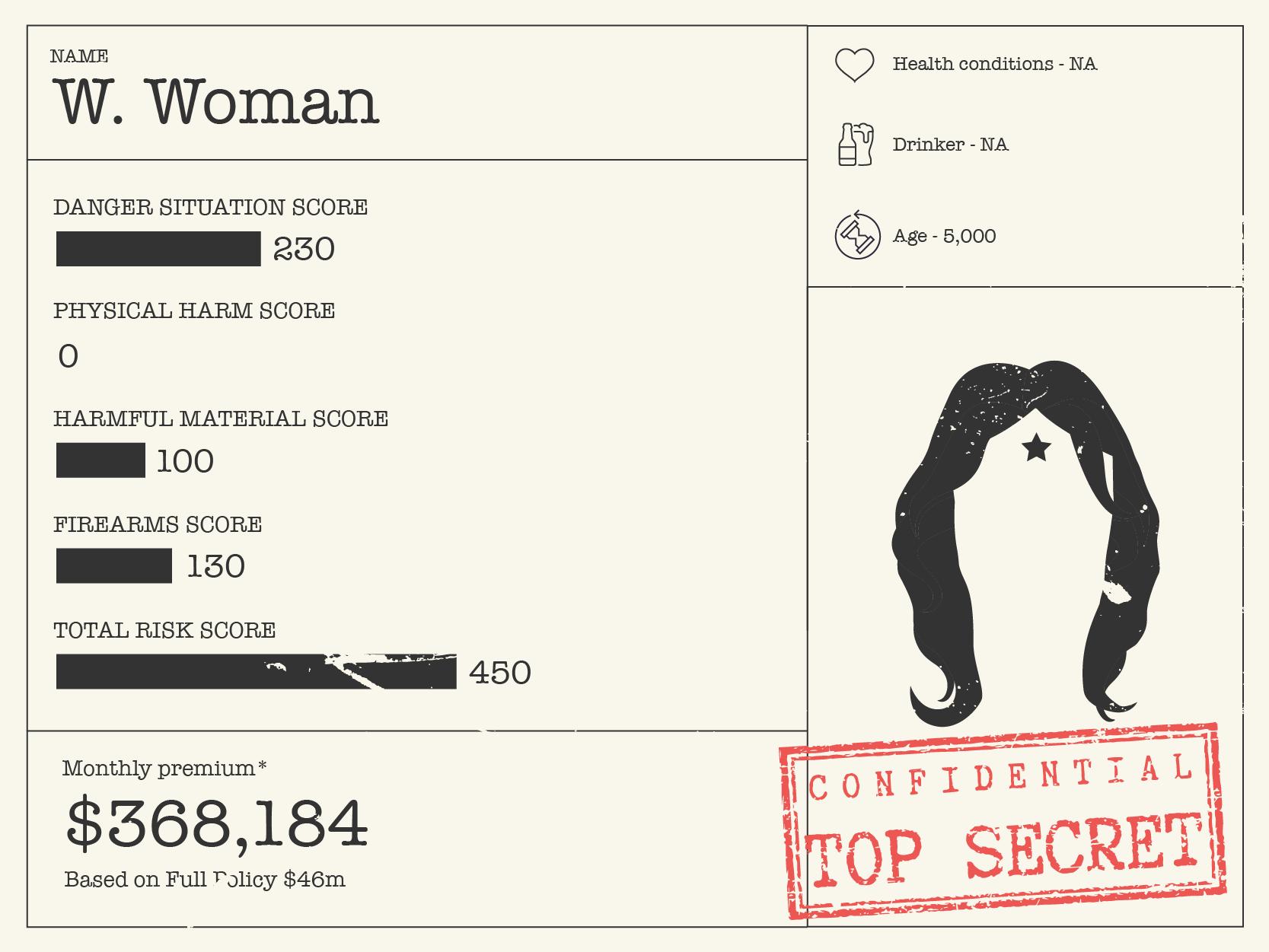 Wonder Woman costs