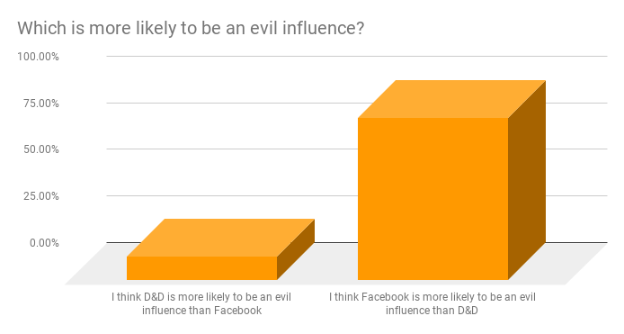 Which is more likely to be an evil influence - Facebook or D&D?