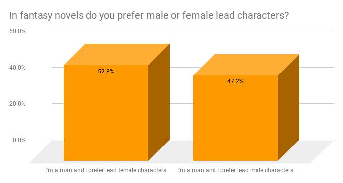 Lead roles