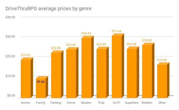DrivethruRPG prices