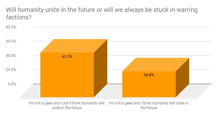 Will humanity unite? Not geek.
