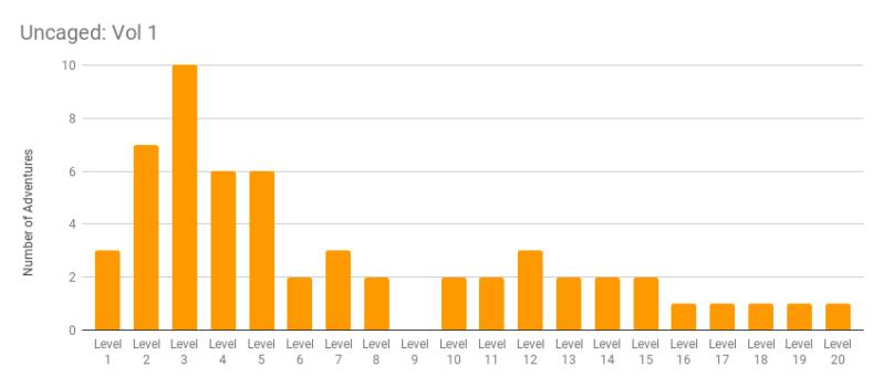 Scenario Level recommendations in Uncaged v1