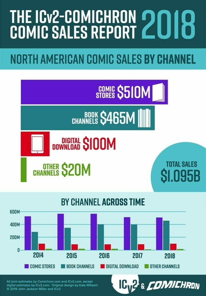 2018 comic book sales data