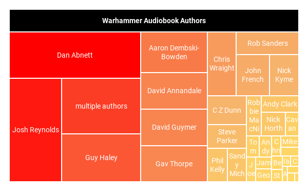 Warhammer audiobooks by author