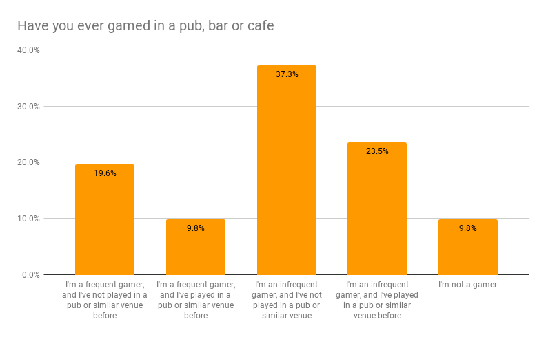 Most people describe themselves as infrequent gamers who have not played in a pub.