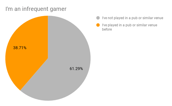 Infrequent gamers