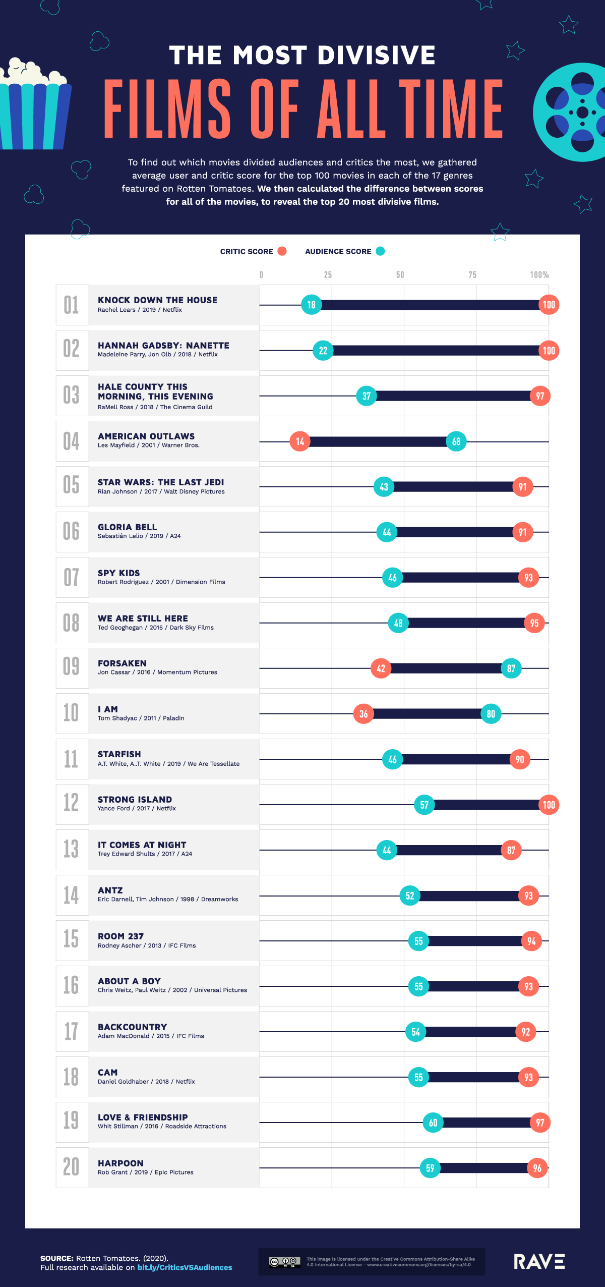 The Most Divisive Films of all Time