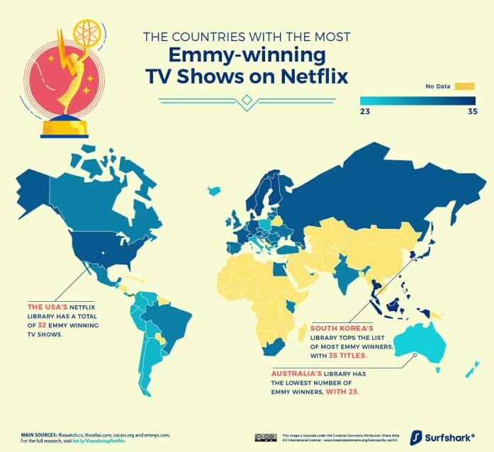 Countries with the Most Emmy Award Winners on Netflix
