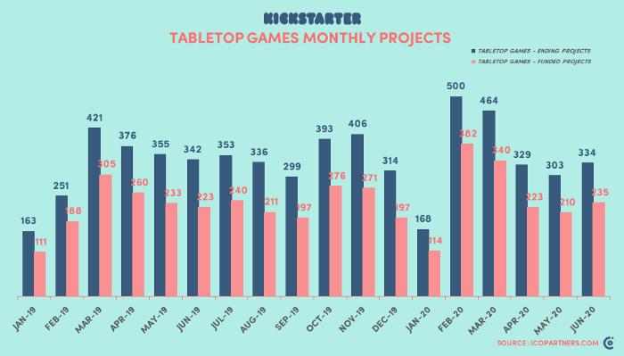 Tabletop games success rate on Kickstarter