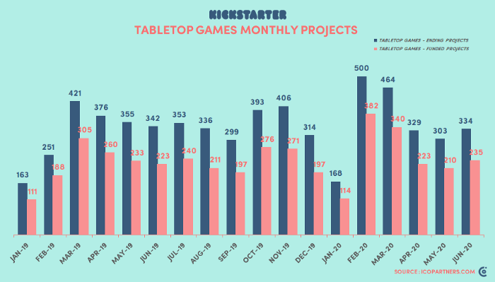 Tabletop games success rate on Kickstarter