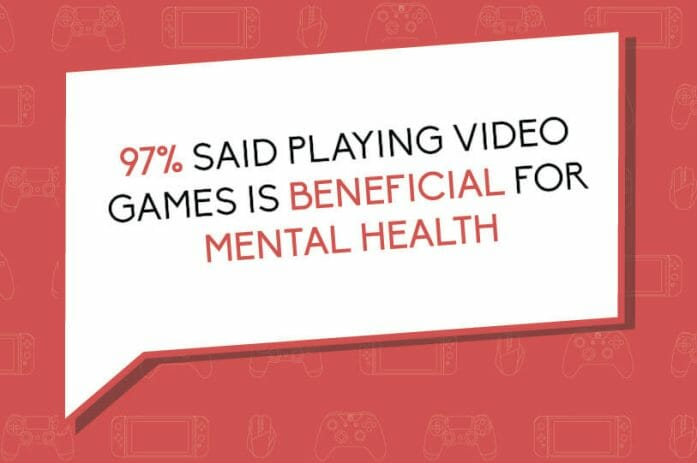 97% said playing video games is beneficial for mental health