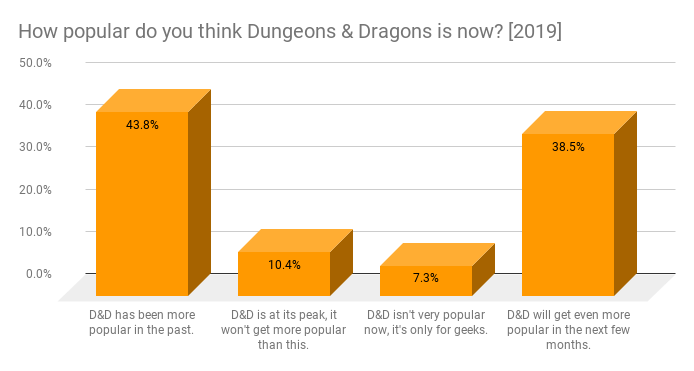 43.8% responses - D&D has been more popular in the past