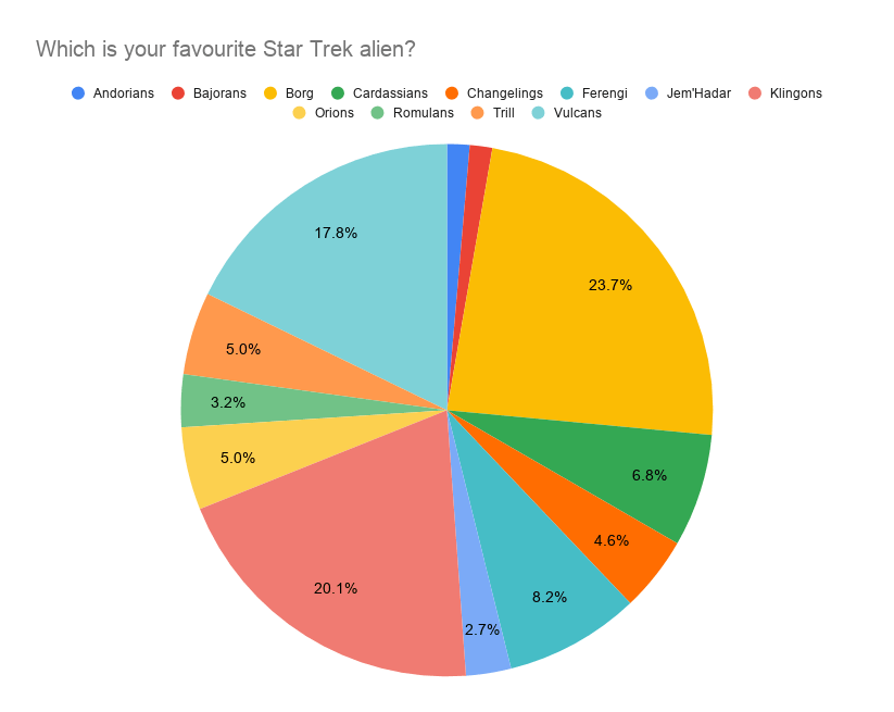 Star Trek poll