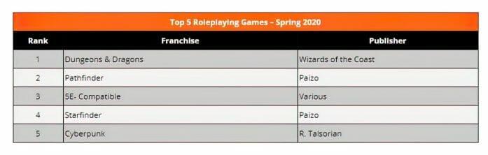 Top 5 RPGs