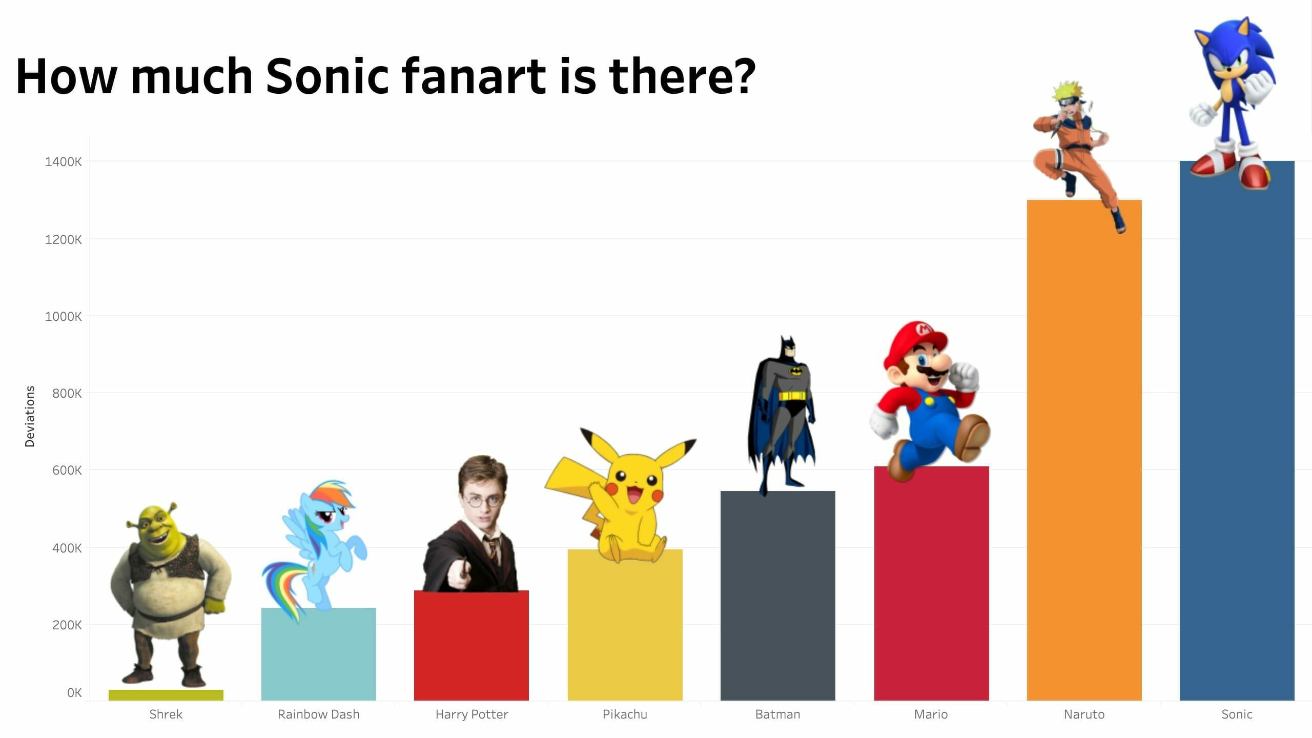 Sonic The Surprising Champion Of Fan Art