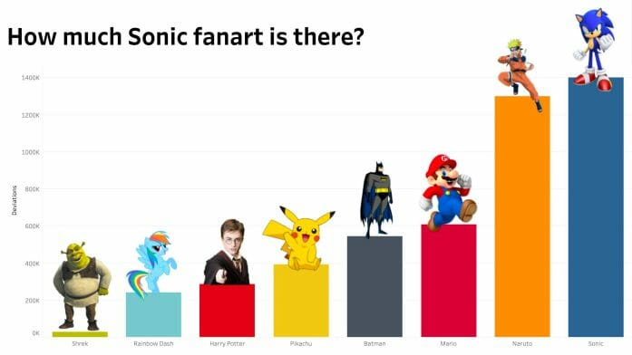 Sonic fan art graph