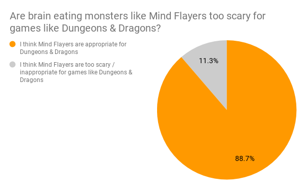 Are mind flayers appropriate for D&D