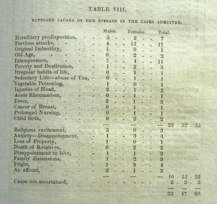 19th century madness