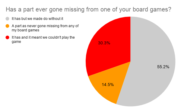 Has a part ever gone missing from one of your board games?