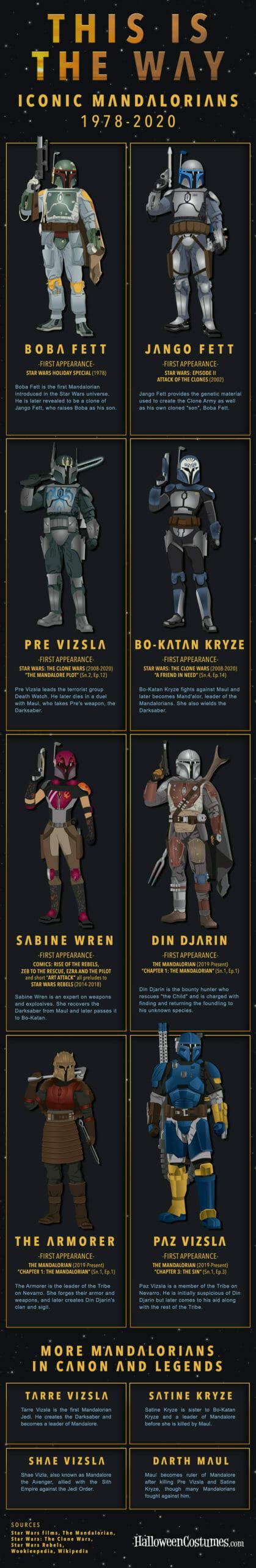 Iconic Mandalorians
