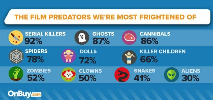 The film predators we're most frightened of