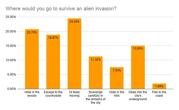Where would you go to survive an alien invasion?