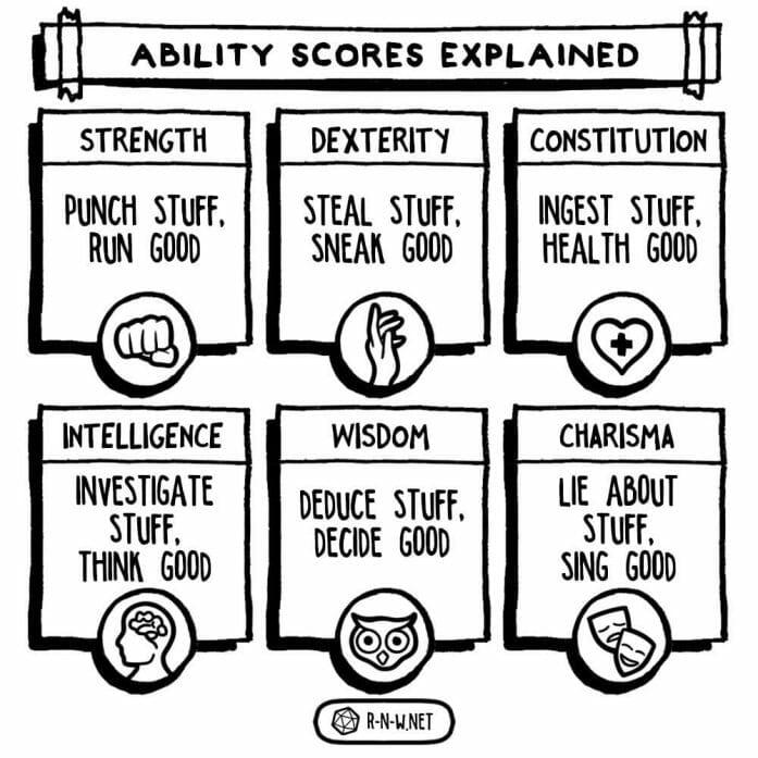 D&D's ability scores explained