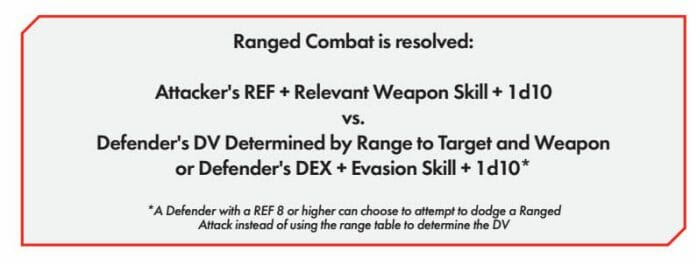 Cyberpunk Red ranged combat