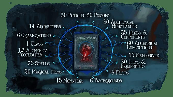 Alchemy & Poisoncraft