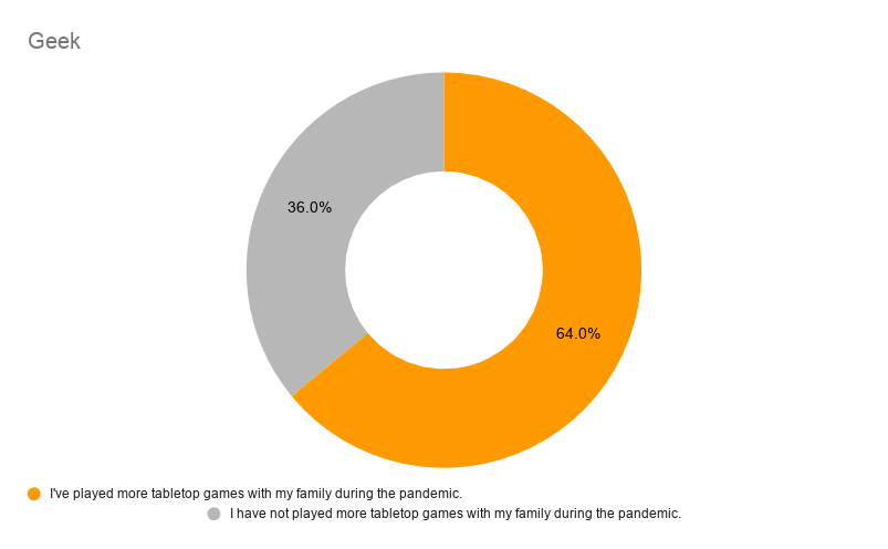 It's Contagious! Playing games with family stats (geek)