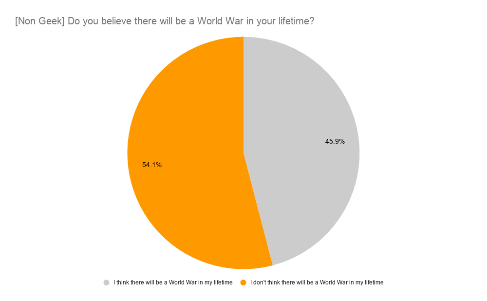 [Non Geek] Do you believe there will be a World War in your lifetime?