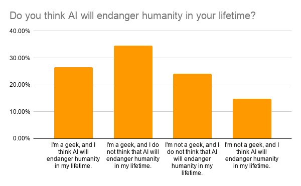 Do you think AI will endanger humanity in your lifetime