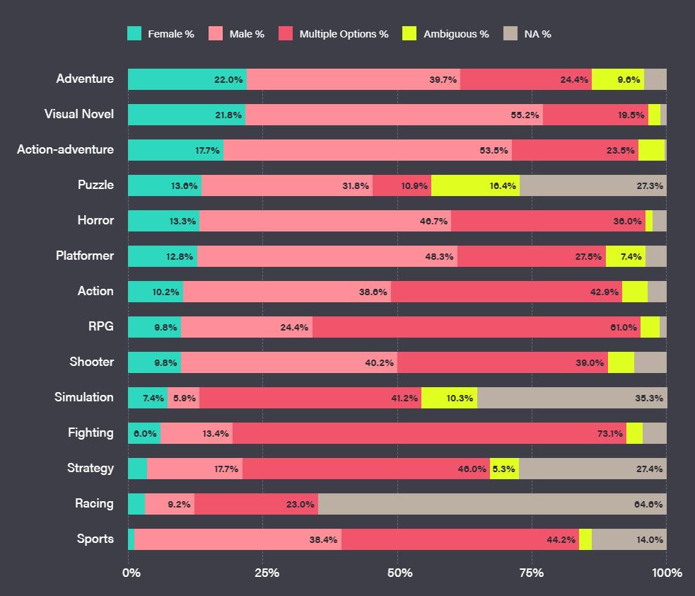 Game type breakdown of gender