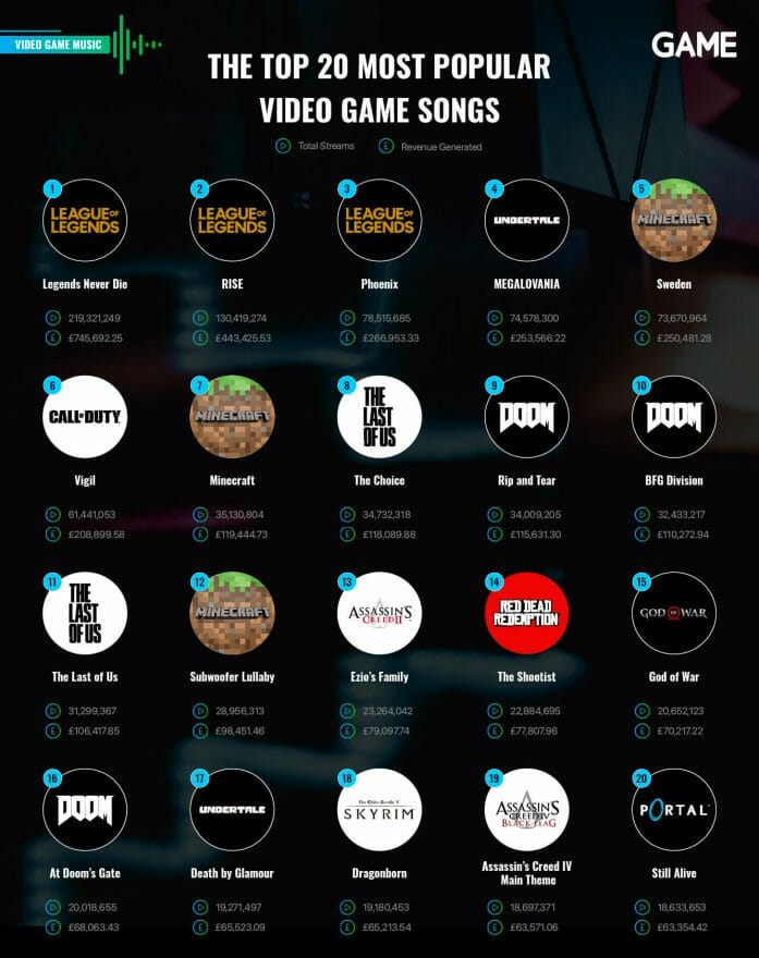 The top 20 most popular video game songs