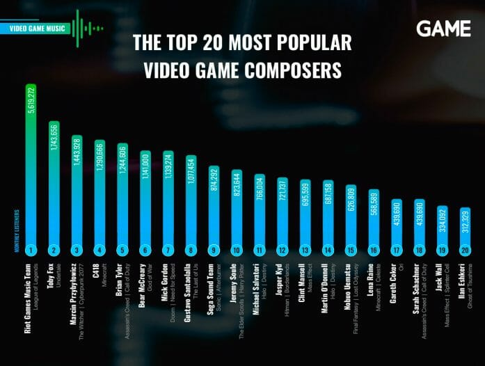 The top 20 most popular video game composers