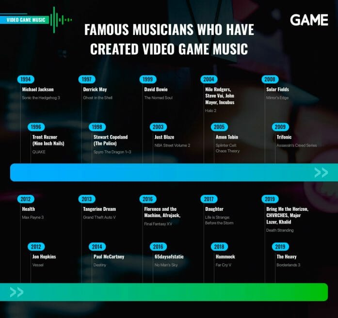 Famous musicians who have created video game music