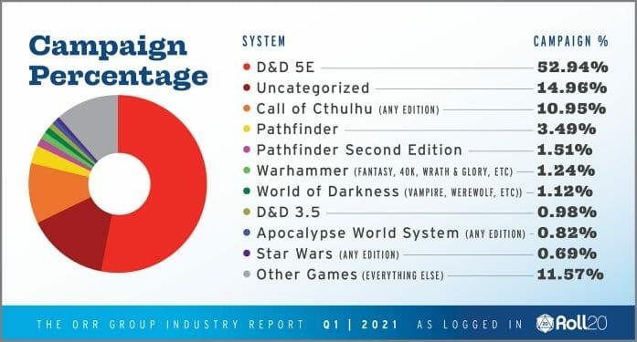 D&D top of the Orr Report 2021 q1