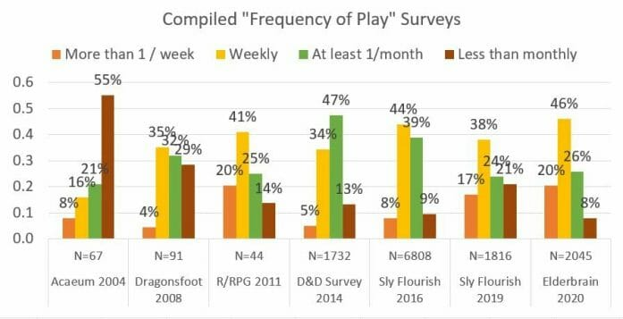 Frequency of plays