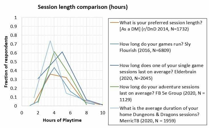 How long do RPG sessions last?