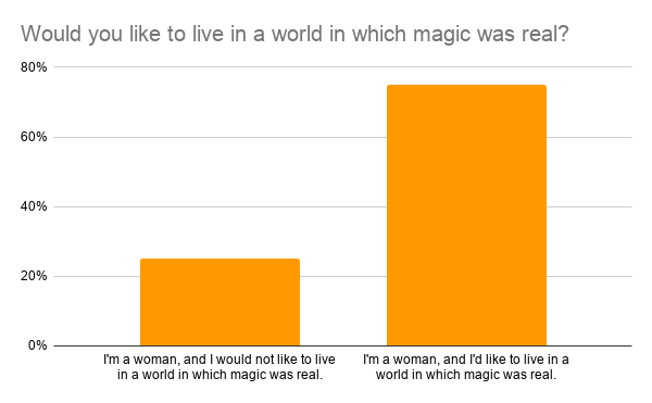Women who want magic in the world
