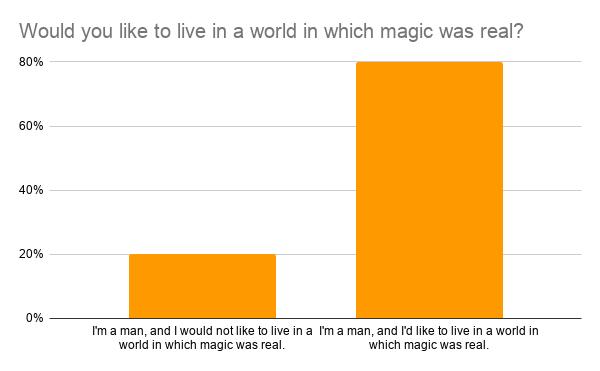 Men in a world of magic